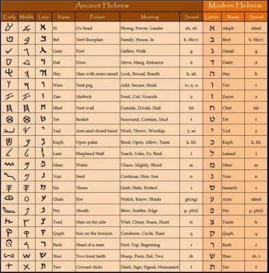 hebrew-chart